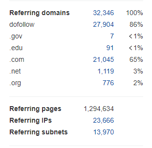 Referring domains, IPs, and subnets
